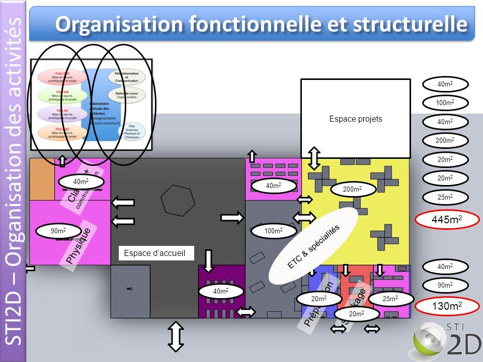Organisation fonctionnelle et structurelle Préparation Stockage Classe + communication Physique Espace projets Espace daccueil 40m 2 90m 2 200m 2 100m