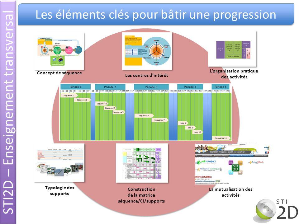 STI2D – Enseignement transversal Les éléments clés pour bâtir une progression Concept de séquence Les centres dintérêt Lorganisation pratique des acti
