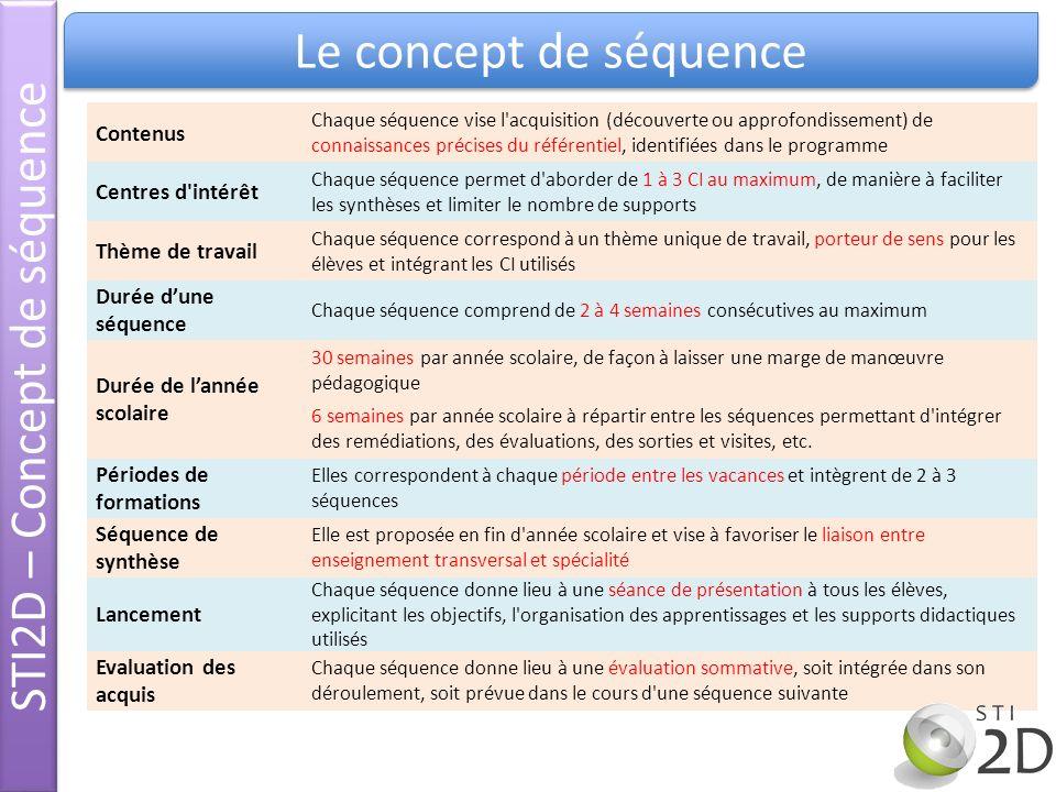 Contenus Chaque séquence vise l'acquisition (découverte ou approfondissement) de connaissances précises du référentiel, identifiées dans le programme