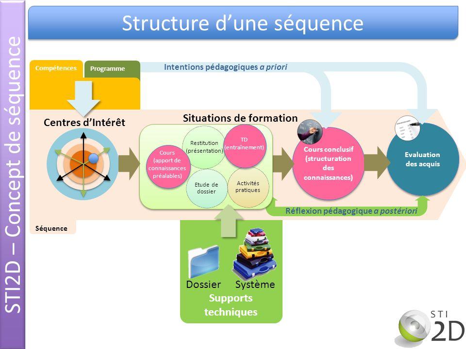 Structure dune séquence STI2D – Concept de séquence Supports techniques Programme Compétences DossierSystème Cours conclusif (structuration des connai