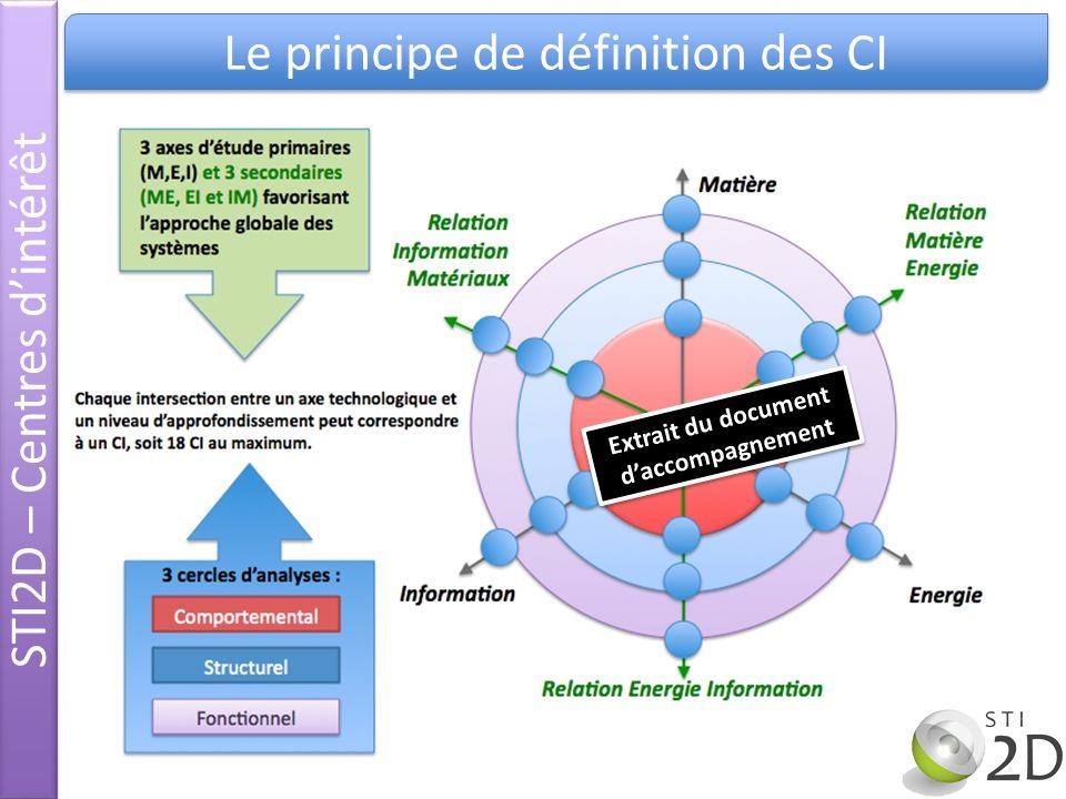 Extrait du document daccompagnement STI2D – Centres dintérêt Le principe de définition des CI