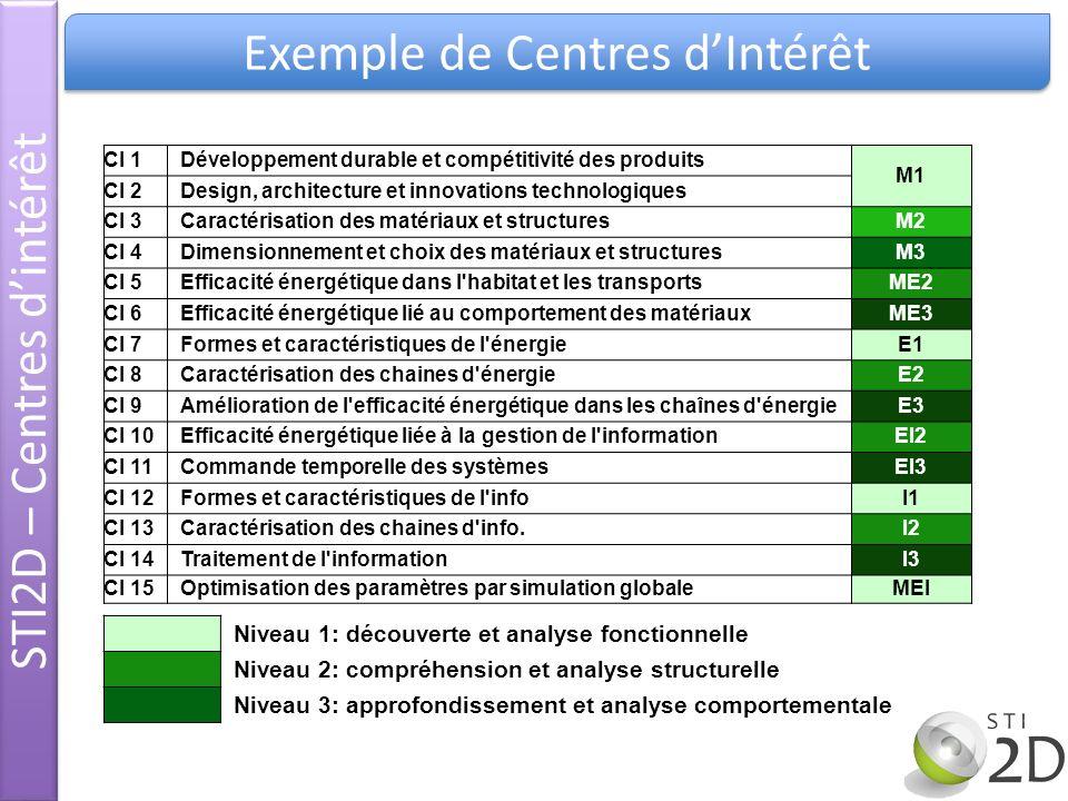 CI 1Développement durable et compétitivité des produits M1 CI 2Design, architecture et innovations technologiques CI 3Caractérisation des matériaux et