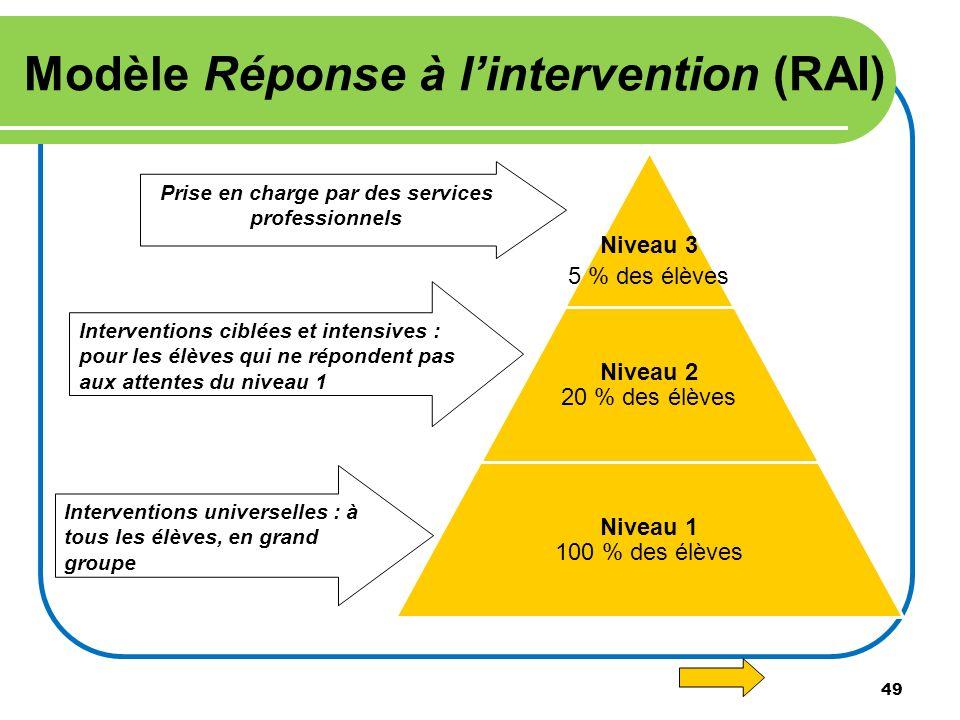 49 Modèle Réponse à lintervention (RAI) Interventions universelles : à tous les élèves, en grand groupe Interventions ciblées et intensives : pour les