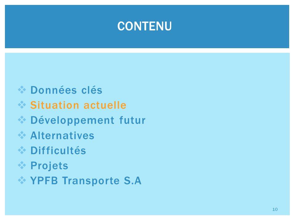 Données clés Situation actuelle Développement futur Alternatives Difficultés Projets YPFB Transporte S.A CONTENU 10