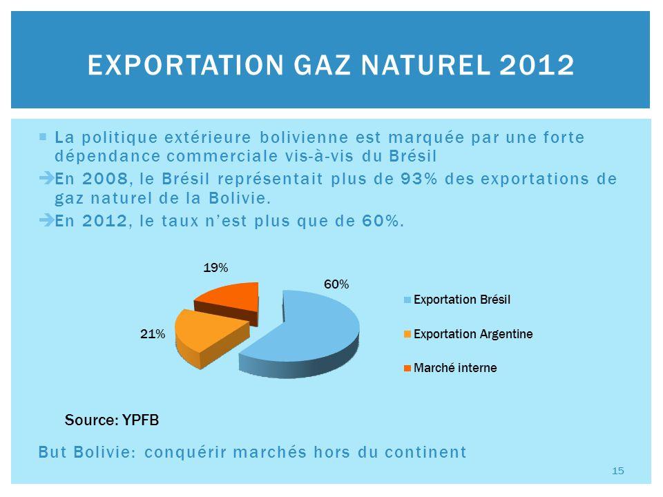 La politique extérieure bolivienne est marquée par une forte dépendance commerciale vis-à-vis du Brésil En 2008, le Brésil représentait plus de 93% des exportations de gaz naturel de la Bolivie.