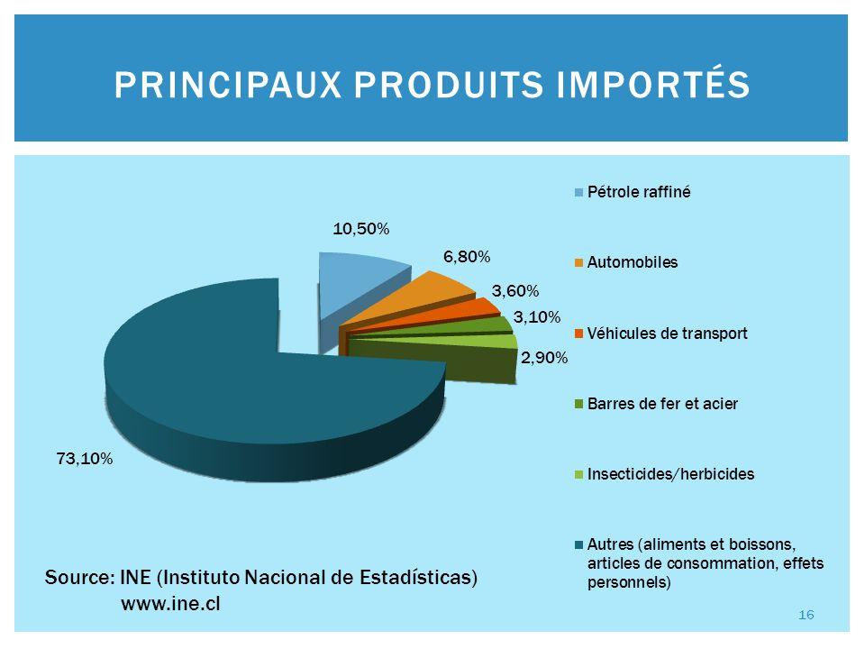 PRINCIPAUX PRODUITS IMPORTÉS Source: INE (Instituto Nacional de Estadísticas) www.ine.cl 16