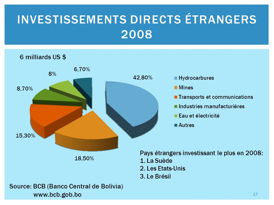 INVESTISSEMENTS DIRECTS ÉTRANGERS 2008 Source: BCB (Banco Central de Bolivia)   6 milliards US $ 17