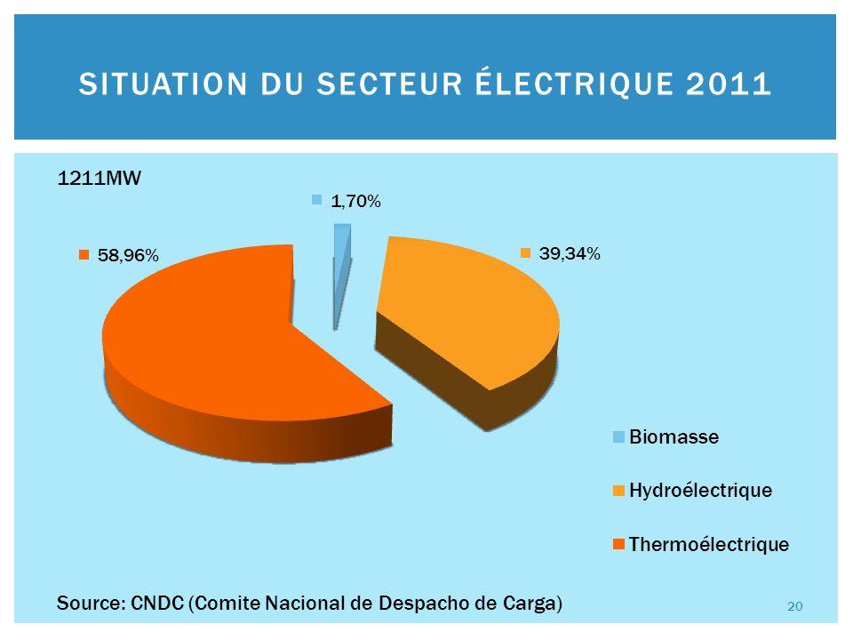 SITUATION DU SECTEUR ÉLECTRIQUE 2011 Source: CNDC (Comite Nacional de Despacho de Carga) 1211MW 20