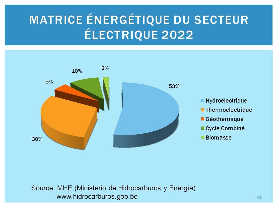 MATRICE ÉNERGÉTIQUE DU SECTEUR ÉLECTRIQUE 2022 Source: MHE (Ministerio de Hidrocarburos y Energía) www.hidrocarburos.gob.bo 22