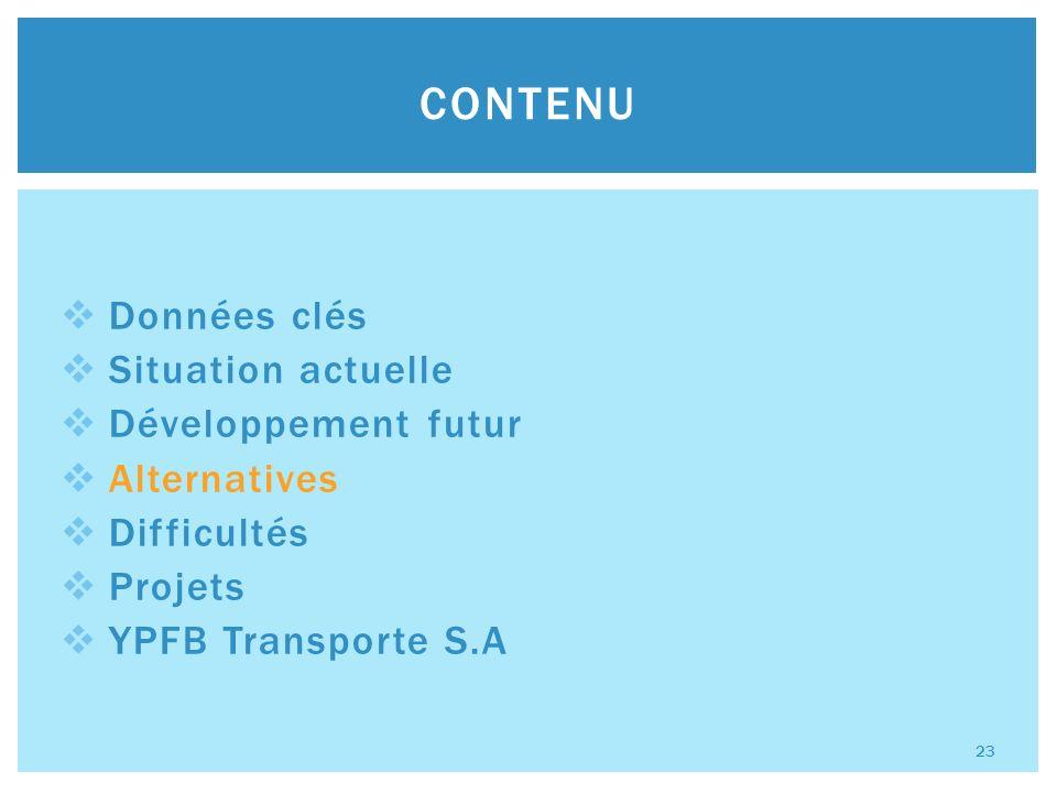 Données clés Situation actuelle Développement futur Alternatives Difficultés Projets YPFB Transporte S.A CONTENU 23