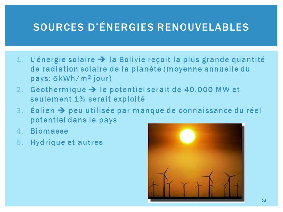 1.Lénergie solaire la Bolivie reçoit la plus grande quantité de radiation solaire de la planète (moyenne annuelle du pays: 5kWh/m 2 jour) 2.Géothermique le potentiel serait de 40.000 MW et seulement 1% serait exploité 3.Éolien peu utilisée par manque de connaissance du réel potentiel dans le pays 4.Biomasse 5.Hydrique et autres SOURCES DÉNERGIES RENOUVELABLES 24