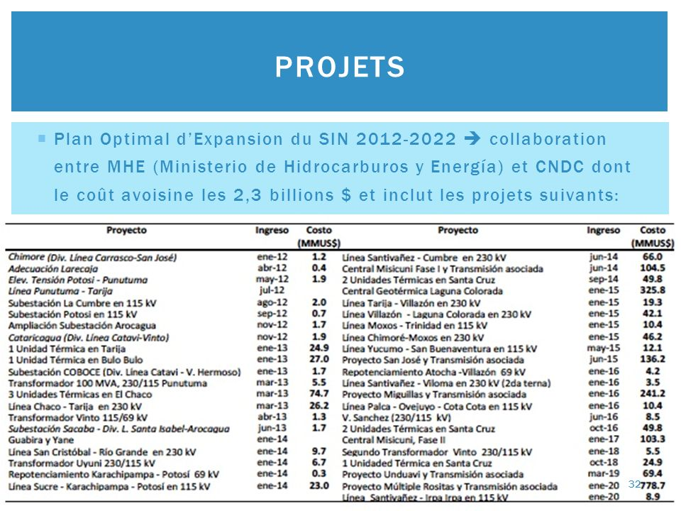 Plan Optimal dExpansion du SIN 2012-2022 collaboration entre MHE (Ministerio de Hidrocarburos y Energía) et CNDC dont le coût avoisine les 2,3 billion