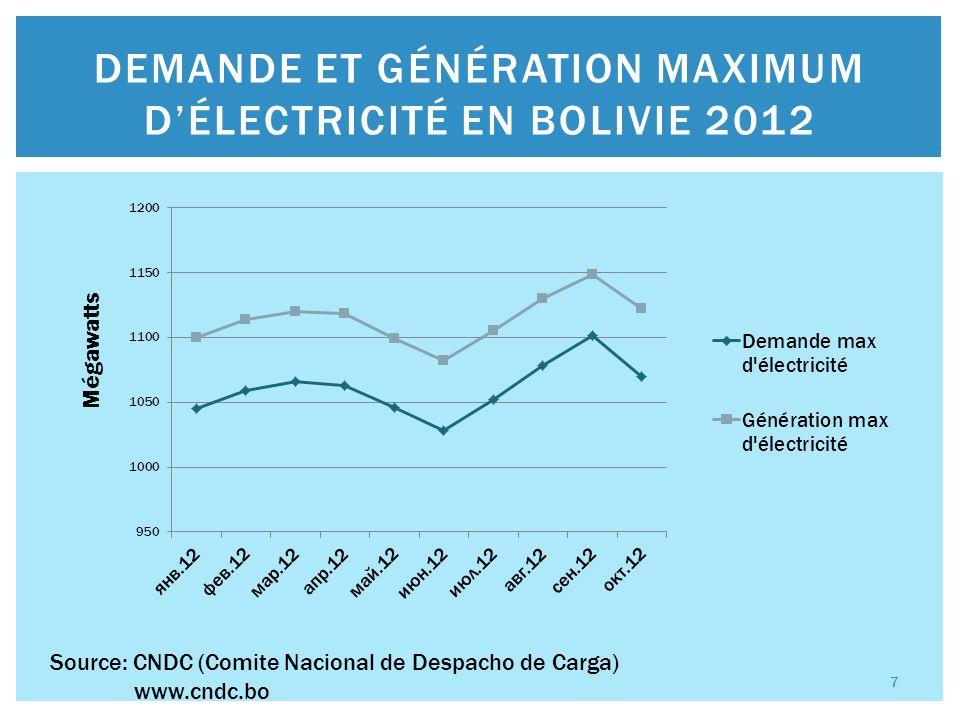 DEMANDE ET GÉNÉRATION MAXIMUM DÉLECTRICITÉ EN BOLIVIE 2012 Source: CNDC (Comite Nacional de Despacho de Carga) www.cndc.bo 7