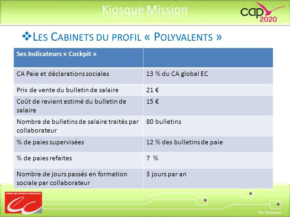 Pôle Partenaires 10 Ses Indicateurs « Cockpit » CA Paie et déclarations sociales13 % du CA global EC Prix de vente du bulletin de salaire21 Coût de re