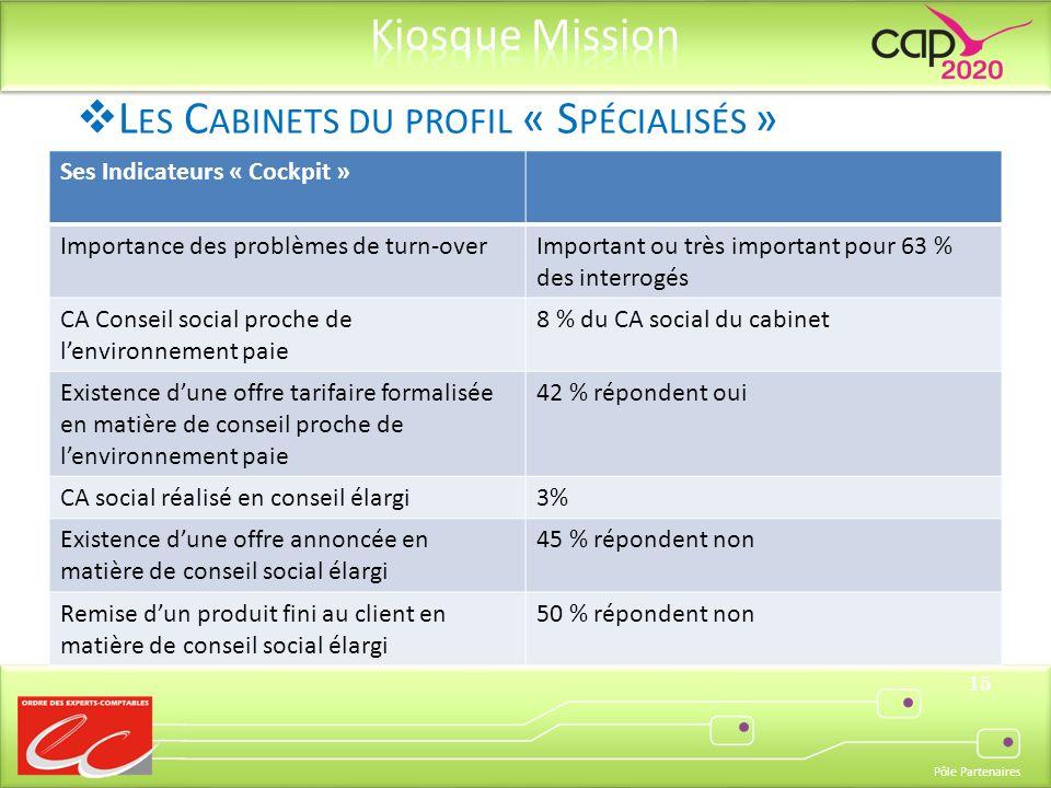 Pôle Partenaires 15 Ses Indicateurs « Cockpit » Importance des problèmes de turn-overImportant ou très important pour 63 % des interrogés CA Conseil s