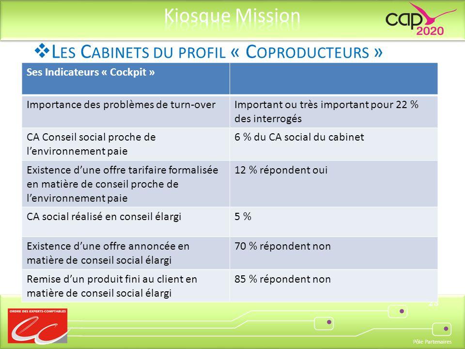 Pôle Partenaires 23 Ses Indicateurs « Cockpit » Importance des problèmes de turn-overImportant ou très important pour 22 % des interrogés CA Conseil s