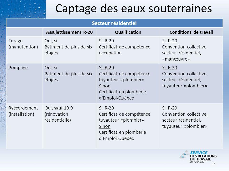 Captage des eaux souterraines Secteur résidentiel Assujettissement R-20QualificationConditions de travail Forage (manutention) Oui, si Bâtiment de plu