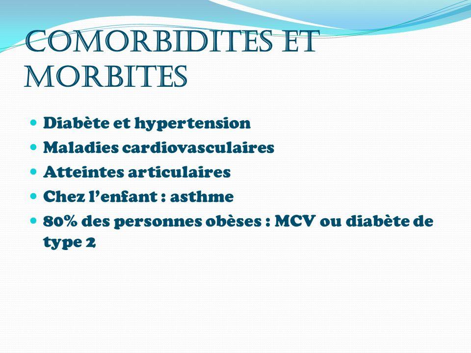 COMORBIDITES ET MORBITES Diabète et hypertension Maladies cardiovasculaires Atteintes articulaires Chez lenfant : asthme 80% des personnes obèses : MC