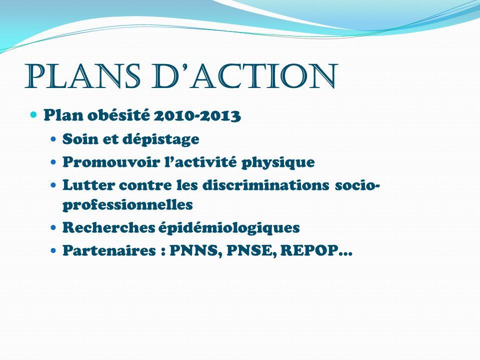 PLANS DACTION Plan obésité 2010-2013 Soin et dépistage Promouvoir lactivité physique Lutter contre les discriminations socio- professionnelles Recherc