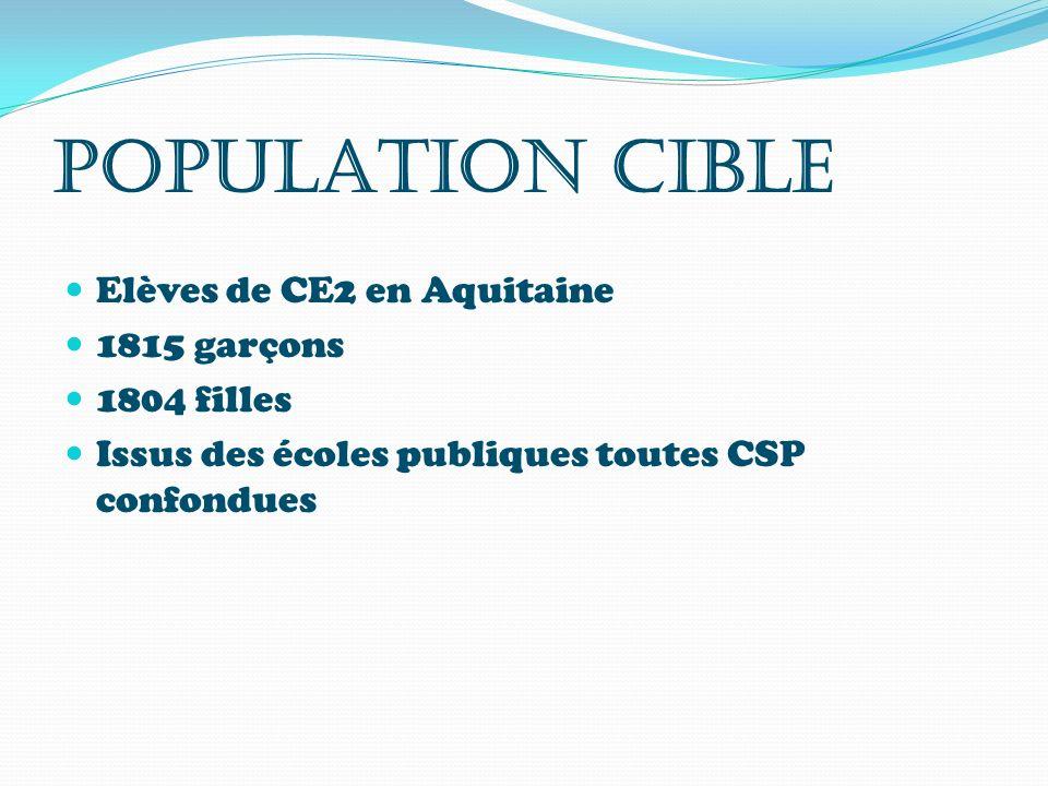 POPULATION CIBLE Elèves de CE2 en Aquitaine 1815 garçons 1804 filles Issus des écoles publiques toutes CSP confondues