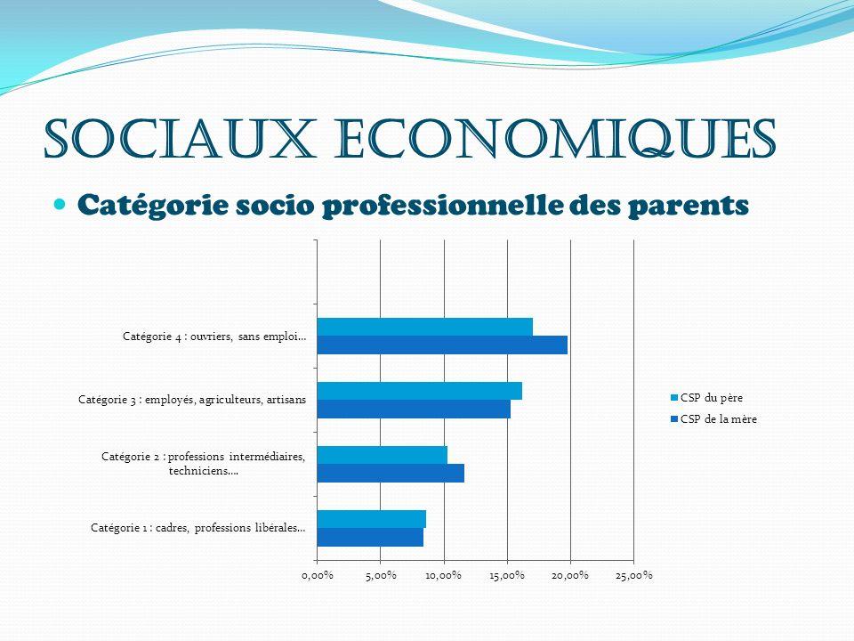 SOCIAUX ECONOMIQUES Catégorie socio professionnelle des parents
