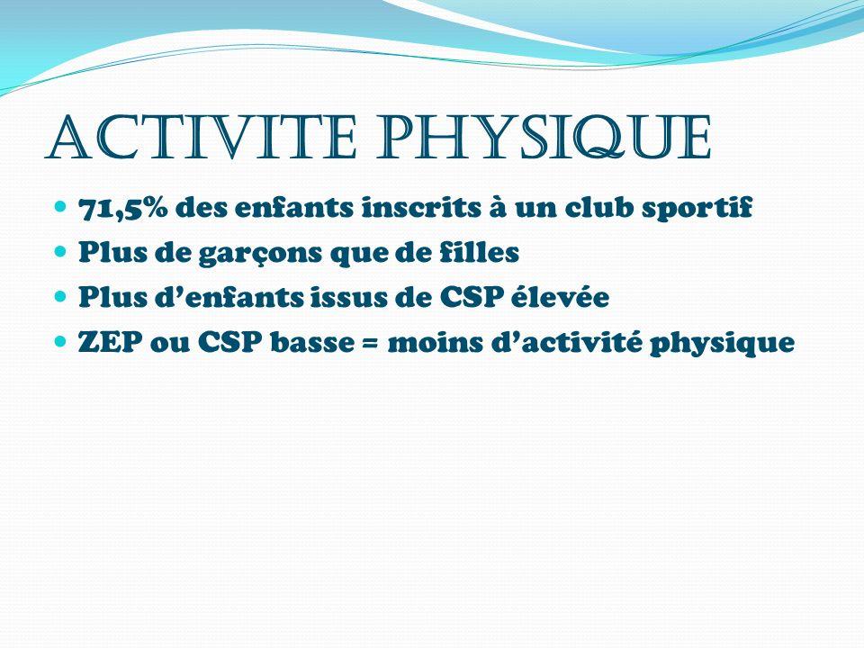 ACTIVITE PHYSIQUE 71,5% des enfants inscrits à un club sportif Plus de garçons que de filles Plus denfants issus de CSP élevée ZEP ou CSP basse = moin