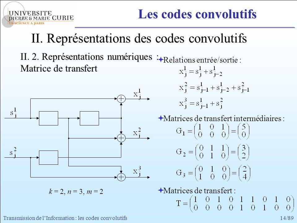 14/89Transmission de lInformation : les codes convolutifs Relations entrée/sortie : Matrices de transfert intermédiaires : Matrices de transfert : k =