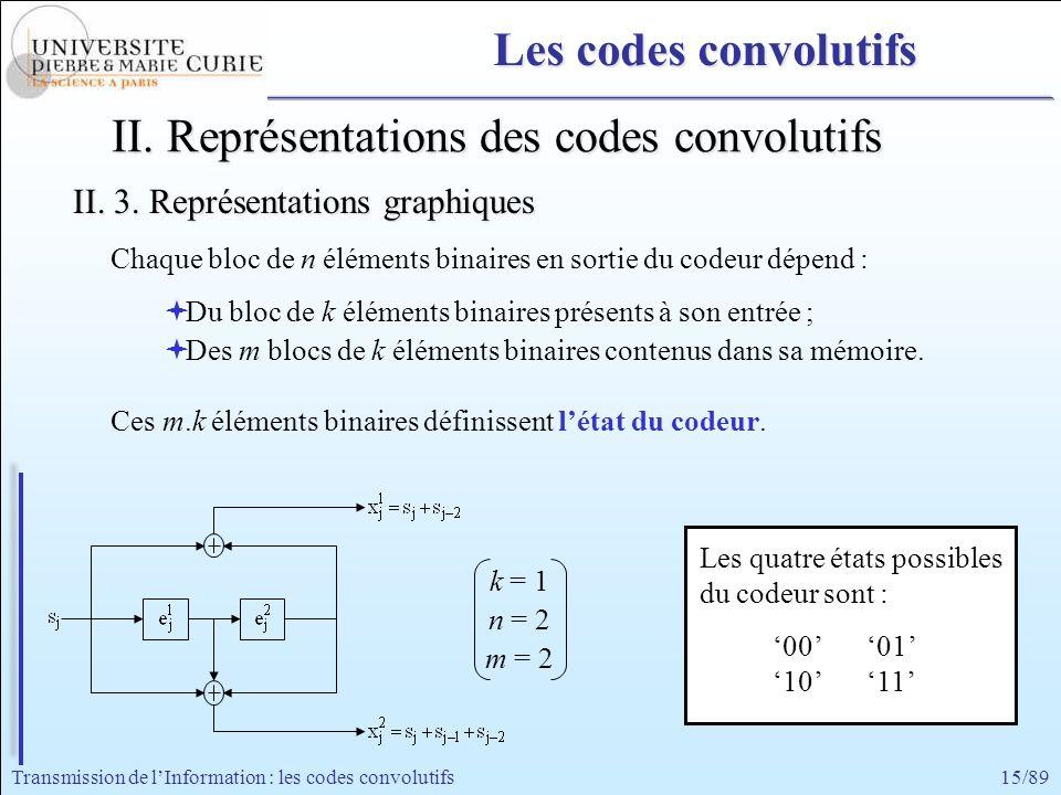 15/89Transmission de lInformation : les codes convolutifs II. Représentations des codes convolutifs Chaque bloc de n éléments binaires en sortie du co