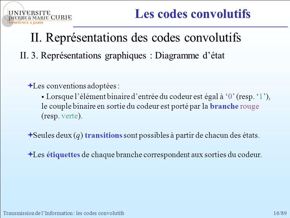 16/89Transmission de lInformation : les codes convolutifs II. Représentations des codes convolutifs II. 3. Représentations graphiques : Diagramme déta