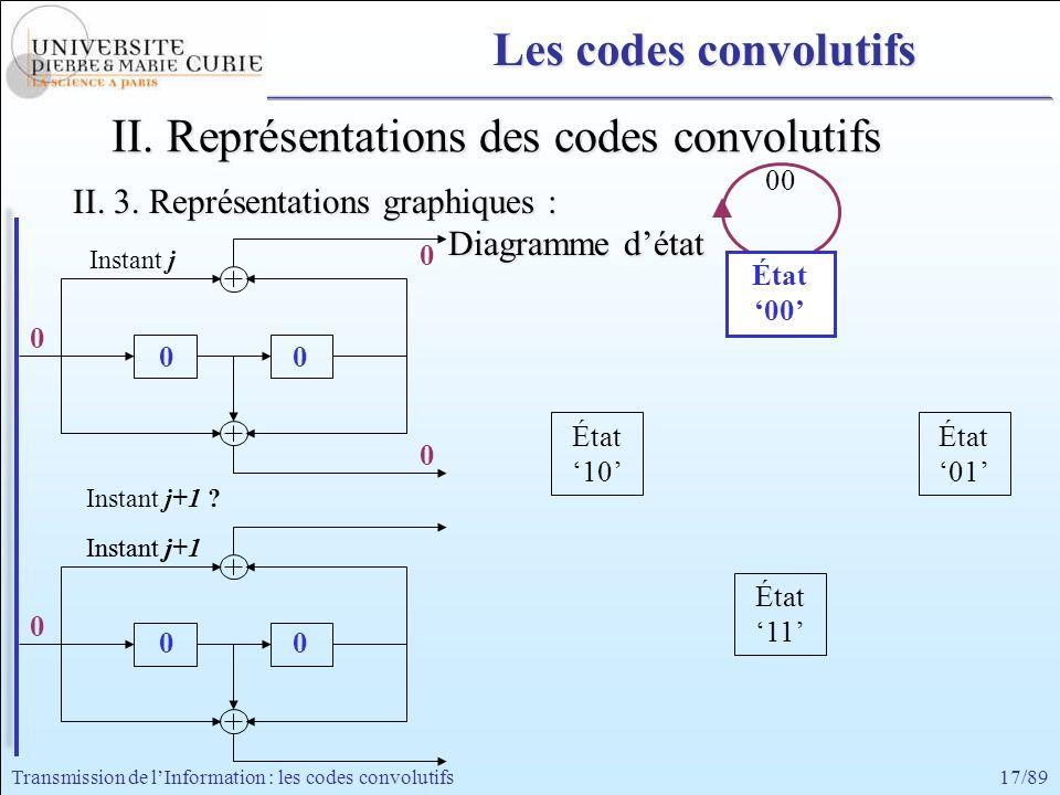 17/89Transmission de lInformation : les codes convolutifs 0 0 00 0 État a 00 État 11 État 10 État 01 0 0 0 Instant j Instant j+1 Instant j+1 ? Instant