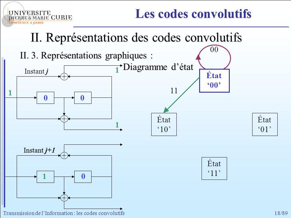 18/89Transmission de lInformation : les codes convolutifs 1 00 0 État a 00 État 11 État 10 État 01 État 00 0 0 1 1 1 Instant j Instant j+1Instant j 11
