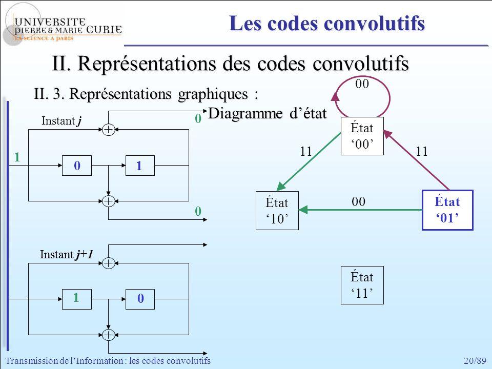 20/89Transmission de lInformation : les codes convolutifs 0 1 00 État 00 État 11 État 10 État b 01 État 01 1 0 1 0 0 Instant j Instant j+1Instant j 11