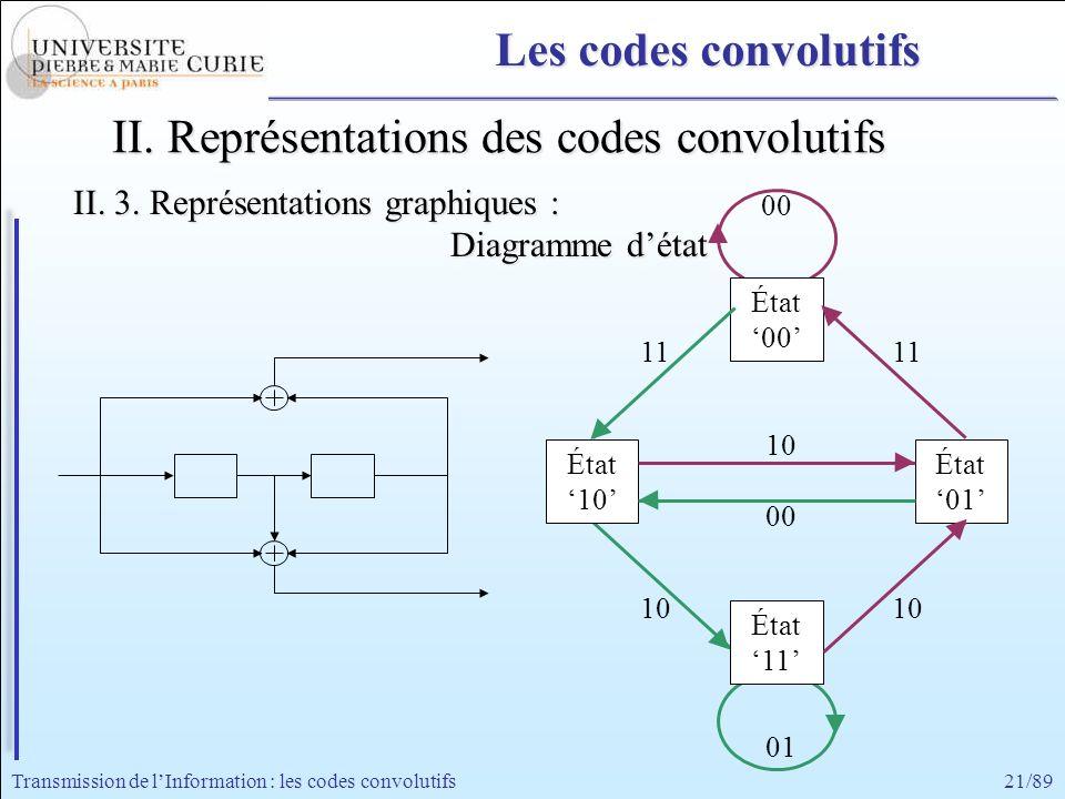 21/89Transmission de lInformation : les codes convolutifs 00 État 00 État 11 État 10 État 01 11 00 11 10 01 Les codes convolutifs II. Représentations