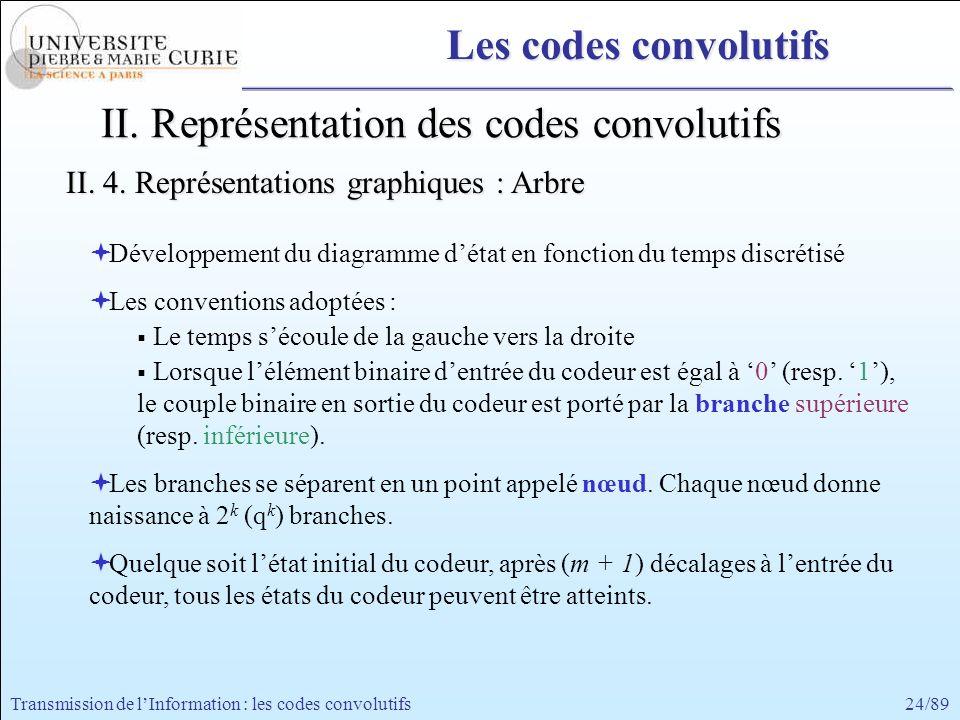 24/89Transmission de lInformation : les codes convolutifs II. Représentation des codes convolutifs II. 4. Représentations graphiques : Arbre Développe