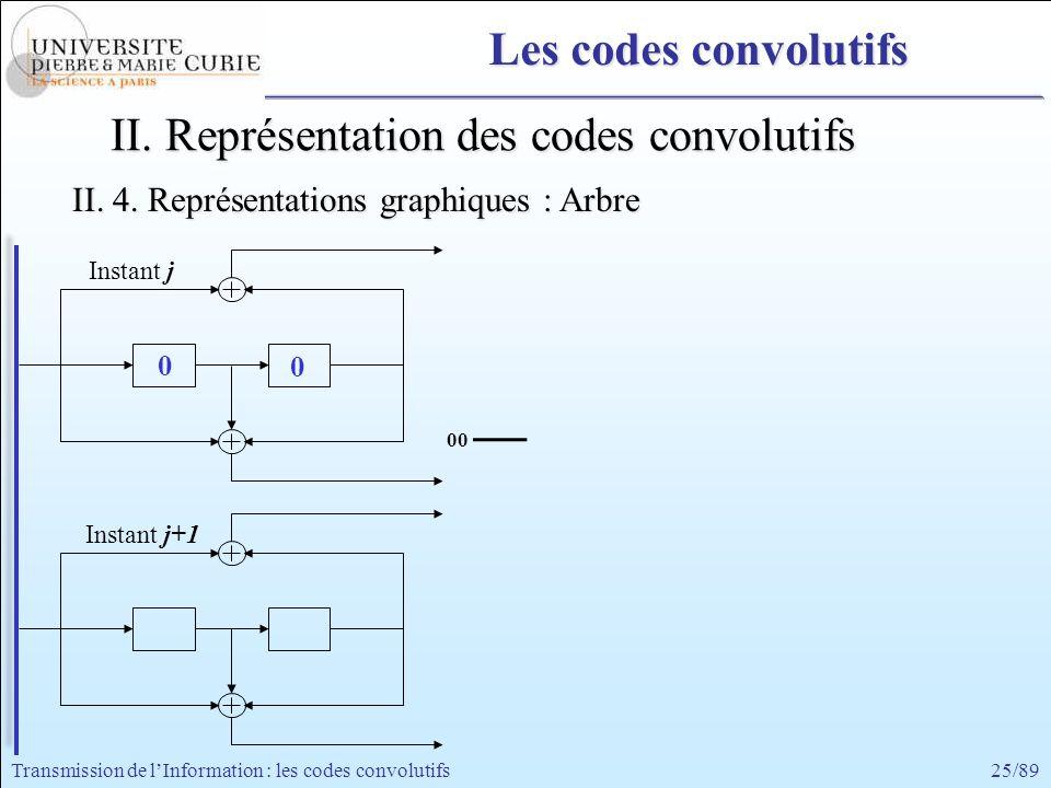 25/89Transmission de lInformation : les codes convolutifs Instant j+1 Instant j 0 0 00 II. Représentation des codes convolutifs II. 4. Représentations