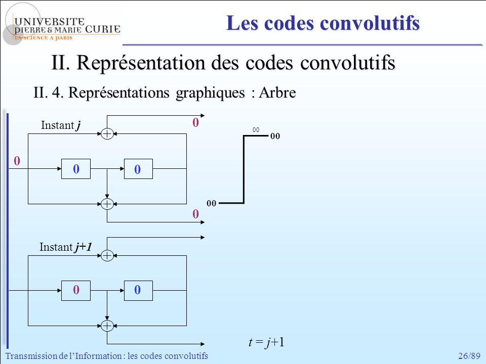 26/89Transmission de lInformation : les codes convolutifs 0 0 0 0 0 Instant j+1 Instant j 0 0 00 II. Représentation des codes convolutifs II. 4. Repré