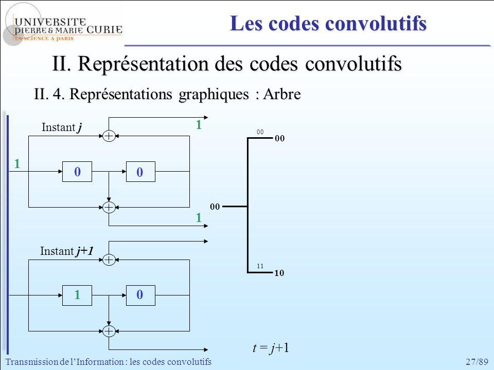 27/89Transmission de lInformation : les codes convolutifs 1 1 1 1 0 Instant j+1 Instant j 0 0 00 11 00 10 II. Représentation des codes convolutifs II.