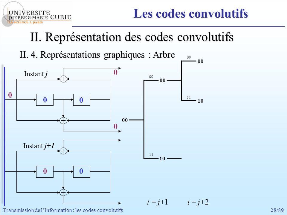 28/89Transmission de lInformation : les codes convolutifs 0 0 0 0 0 Instant j+1 Instant j 0 0 00 11 00 10 II. Représentation des codes convolutifs II.