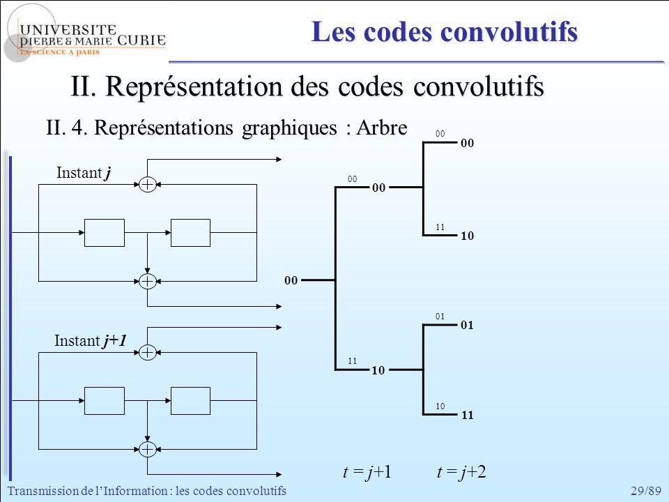 29/89Transmission de lInformation : les codes convolutifs Instant j+1 Instant j 00 11 01 11 10 00 01 10 11 II. Représentation des codes convolutifs II