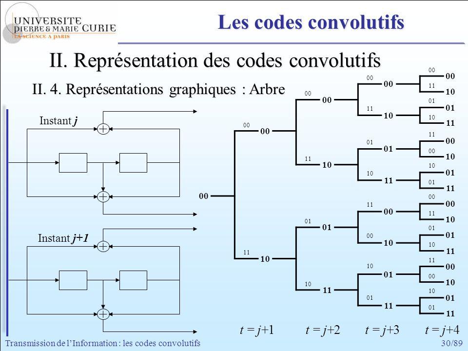 30/89Transmission de lInformation : les codes convolutifs Instant j+1 Instant j 00 11 00 01 11 10 00 11 01 00 11 10 01 00 11 01 00 10 11 10 00 10 01 0
