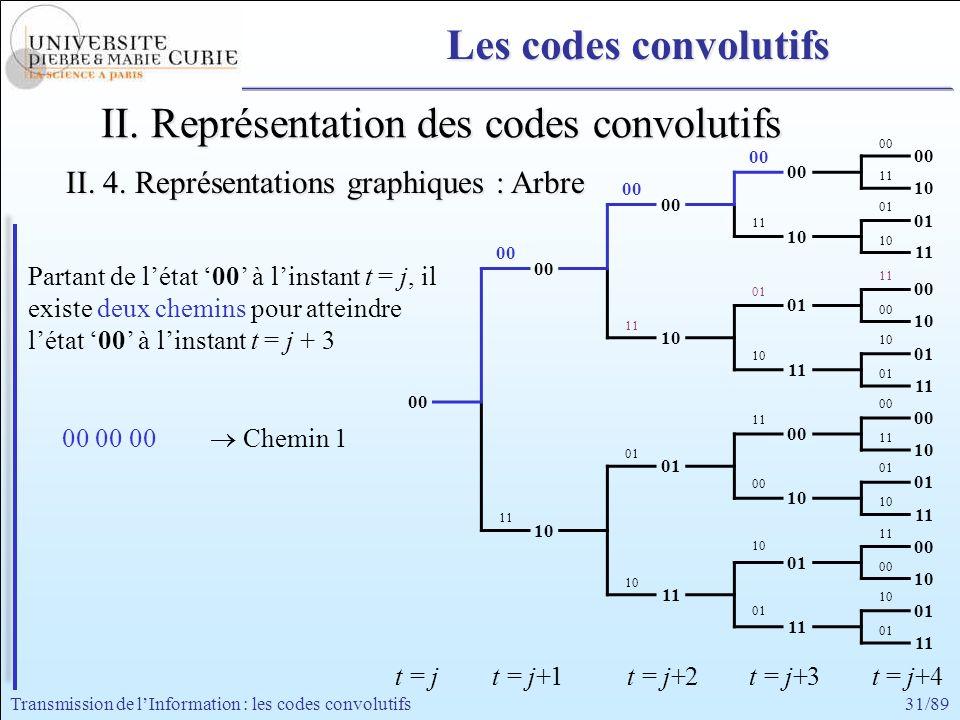 31/89Transmission de lInformation : les codes convolutifs 00 11 00 01 11 10 00 11 01 00 11 10 01 00 11 01 00 10 11 10 00 10 01 t = jt = j+1 t = j+2 t