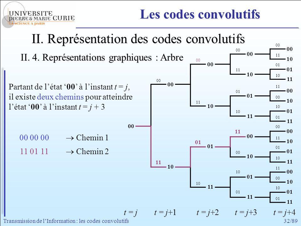32/89Transmission de lInformation : les codes convolutifs 00 11 00 01 11 10 00 11 01 00 11 10 01 00 11 01 00 10 11 10 00 10 01 00 01 10 11 10 11 11 01