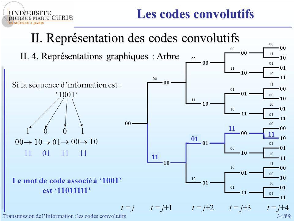 34/89Transmission de lInformation : les codes convolutifs 00 11 00 01 11 10 00 11 01 00 11 10 01 00 11 01 00 10 11 10 00 10 01 00 01 10 11 10 11 Si la