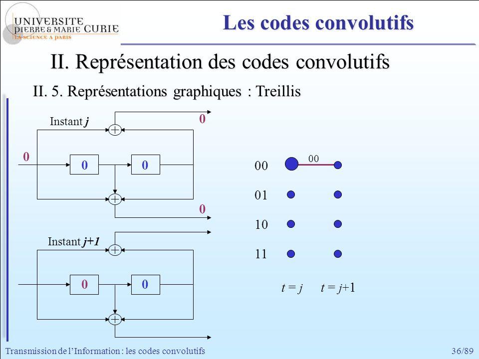 36/89Transmission de lInformation : les codes convolutifs 00 0 0 0 0 II. Représentation des codes convolutifs 0 Instant j+1 Instant j 0 0 00 01 10 11