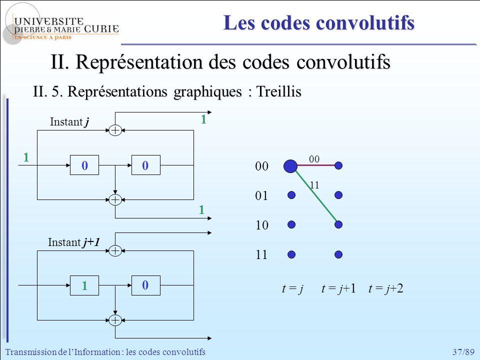 37/89Transmission de lInformation : les codes convolutifs 11 00 1 1 1 1 II. Représentation des codes convolutifs 0 Instant j+1 Instant j 0 0 00 01 10