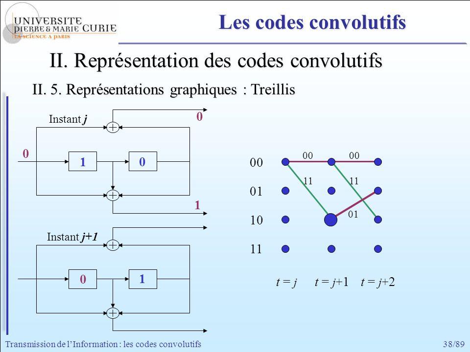 38/89Transmission de lInformation : les codes convolutifs 11 00 11 00 01 II. Représentation des codes convolutifs 0 0 1 0 1 Instant j+1 Instant j 0 1