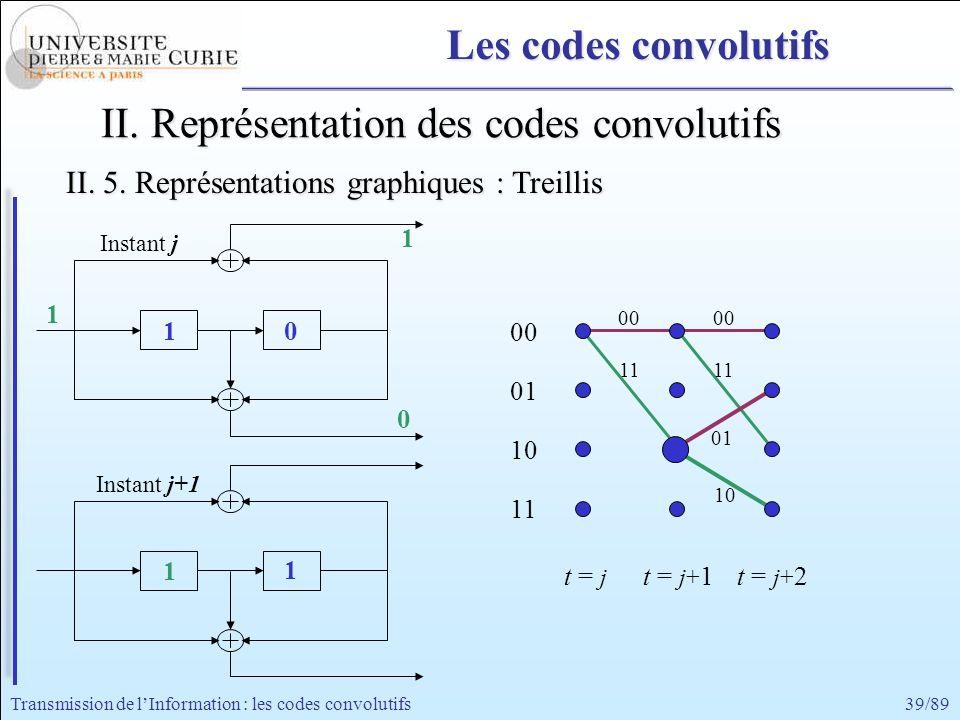 39/89Transmission de lInformation : les codes convolutifs 11 00 11 00 01 10 1 1 0 1 II. Représentation des codes convolutifs 1 Instant j+1 Instant j 0