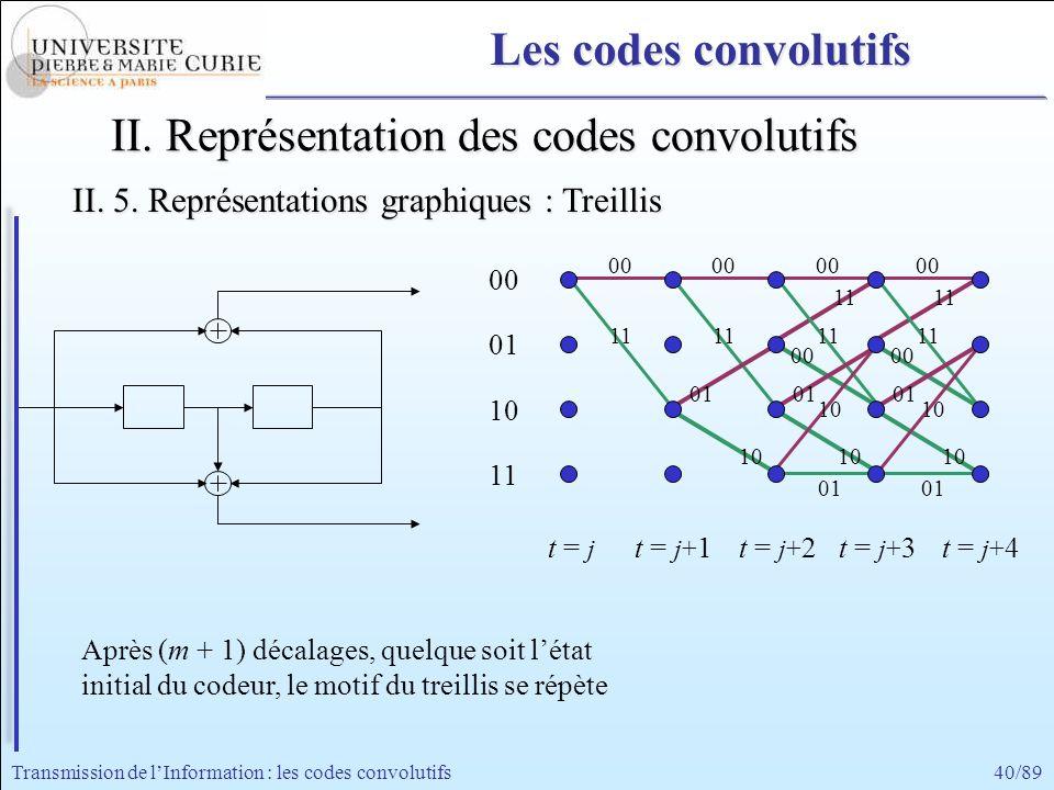 40/89Transmission de lInformation : les codes convolutifs II. Représentation des codes convolutifs 11 00 11 00 11 00 11 00 01 10 01 10 11 00 11 00 01