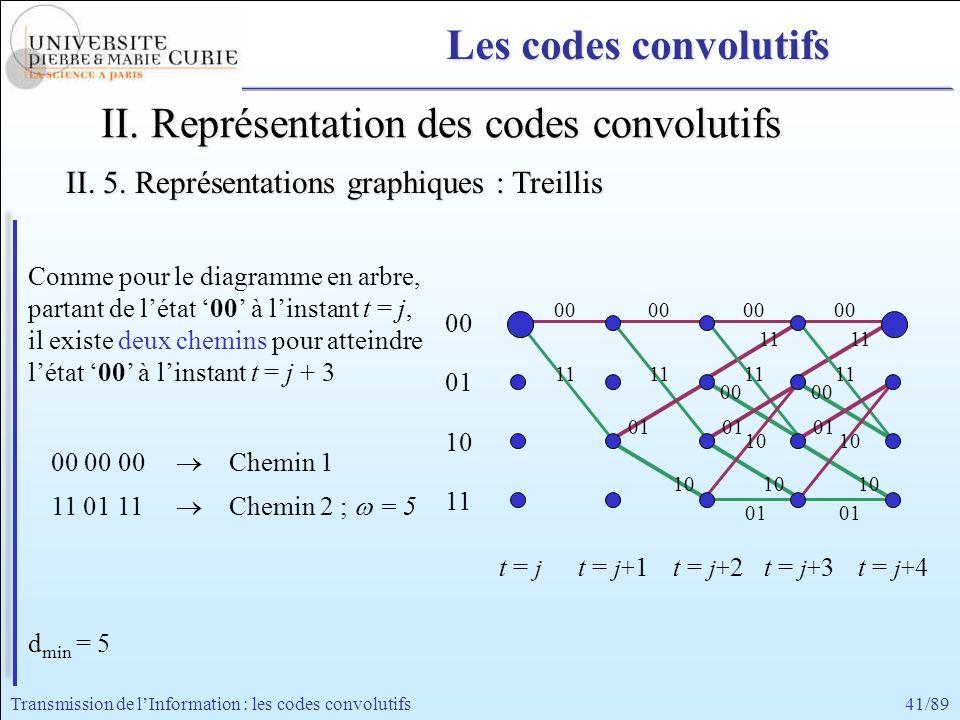 41/89Transmission de lInformation : les codes convolutifs II. Représentation des codes convolutifs Comme pour le diagramme en arbre, partant de létat