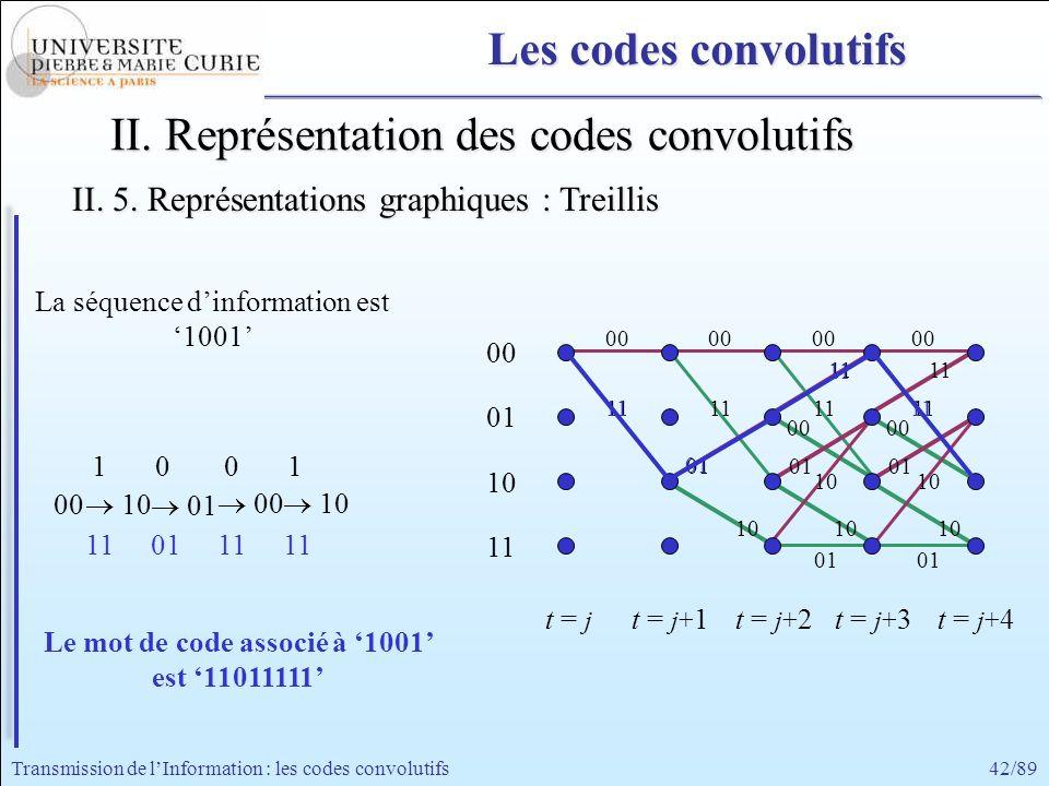 42/89Transmission de lInformation : les codes convolutifs II. Représentation des codes convolutifs La séquence dinformation est 1001 11 00 11 00 11 00